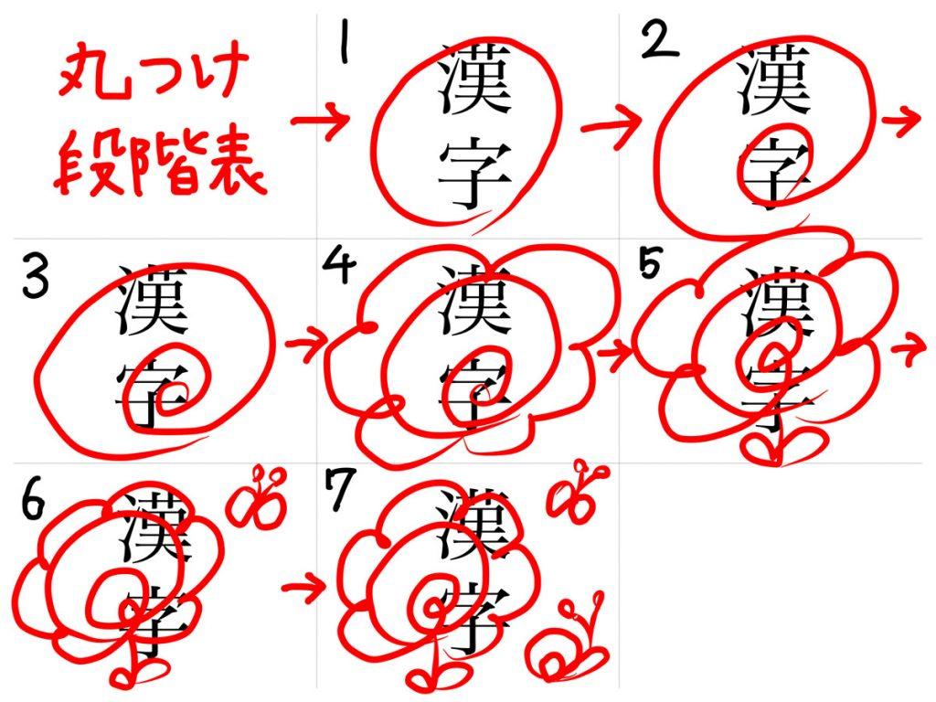 7段階の花丸