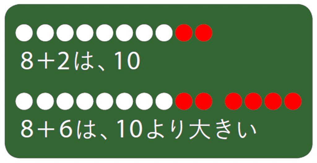 8+2は、10である考え方