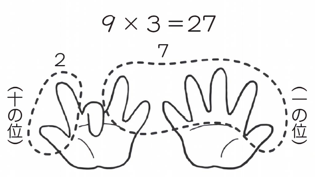 指を使ったかけ算の例