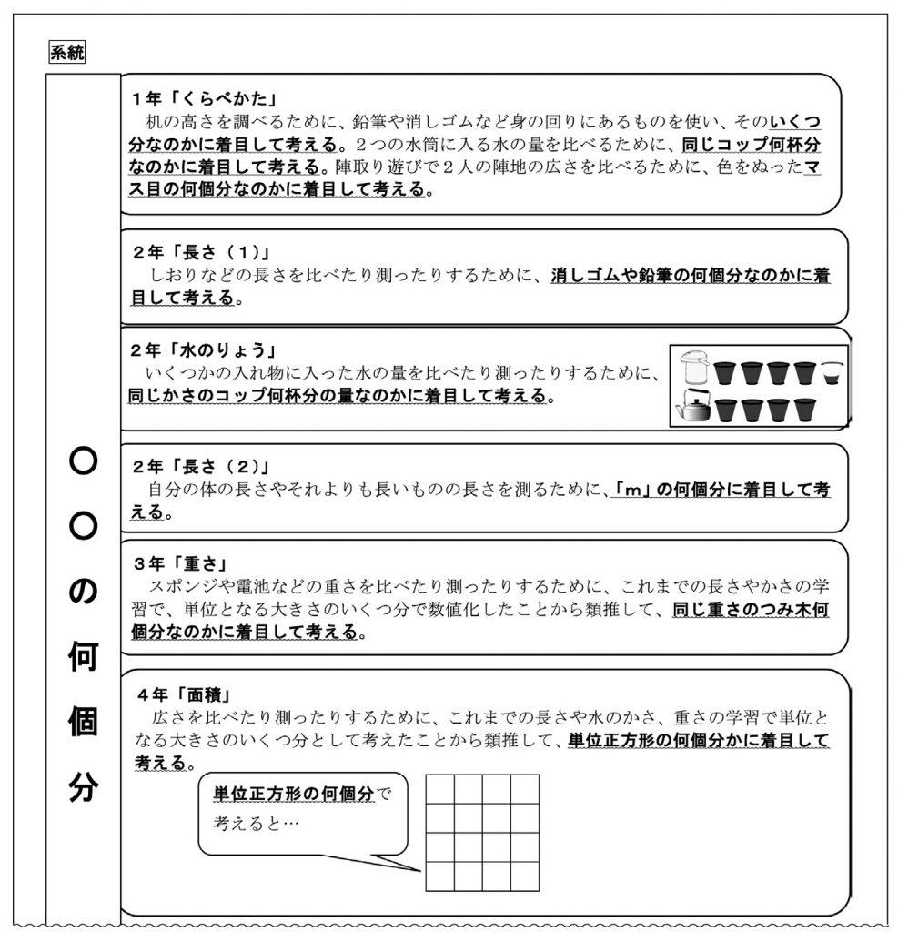 「〇〇の何個分」の見方・考え方の系統図(一部)