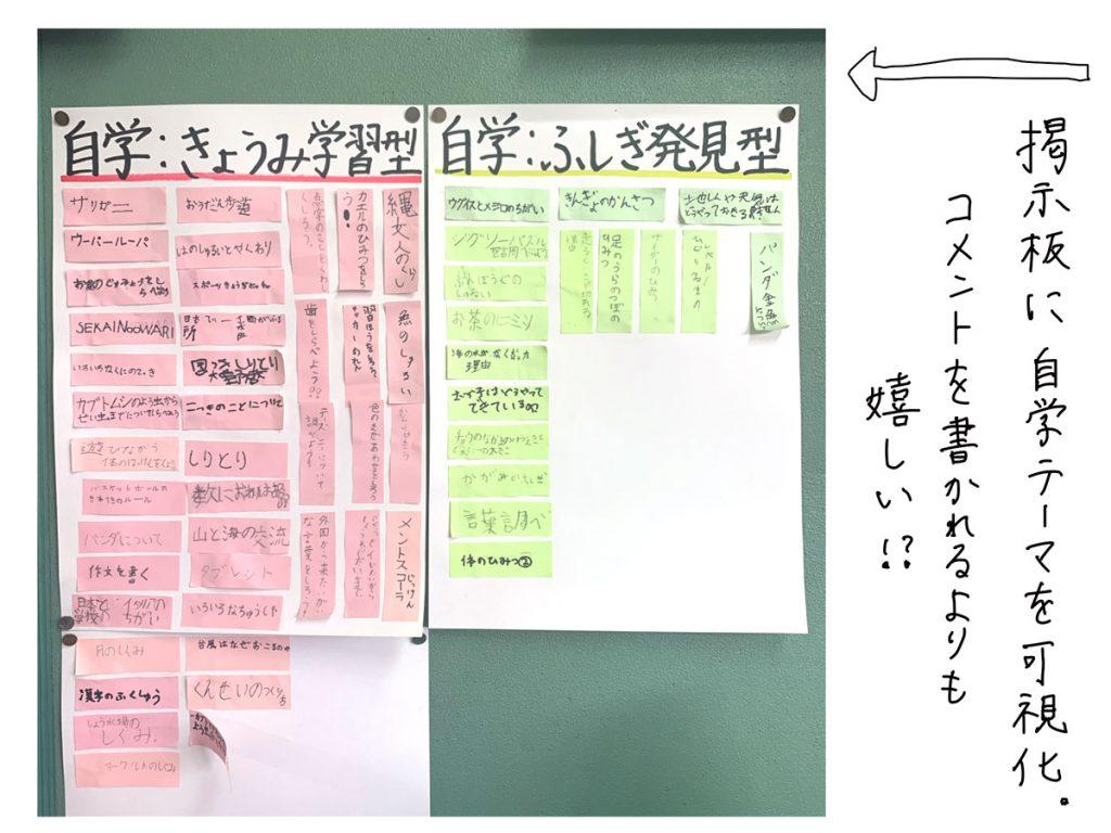 自学テーマを掲示板に貼り可視化する