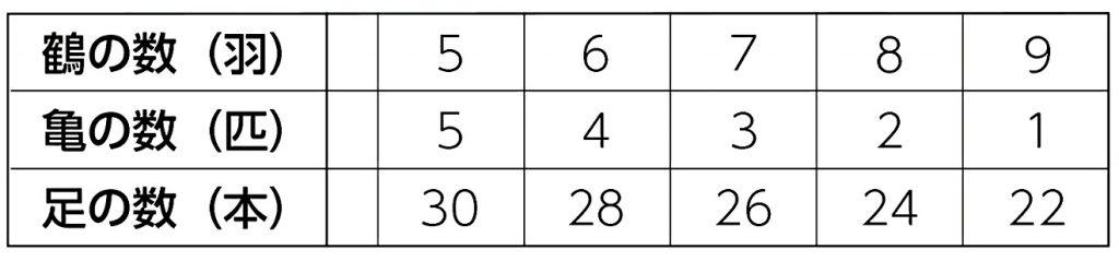 鶴の数、亀の数、 足の数をまとめた表