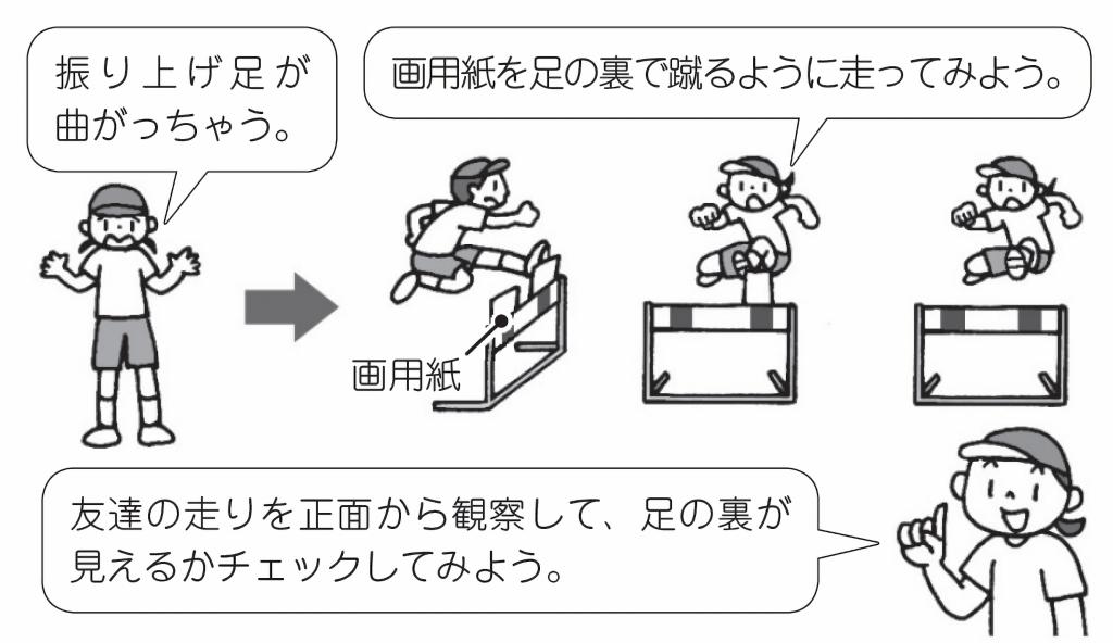 空中姿勢に課題