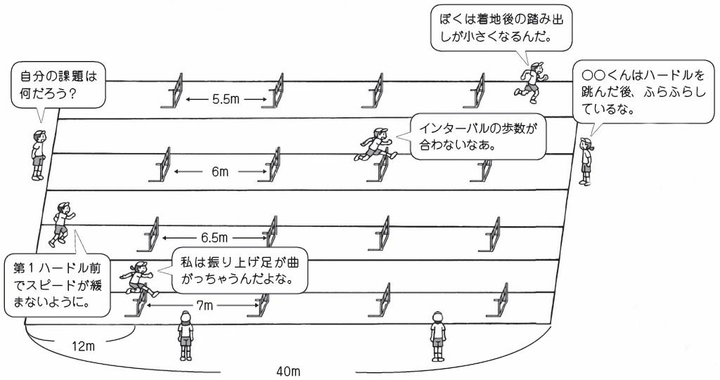 リズミカルに走り越えるためのグループ練習の場の設定