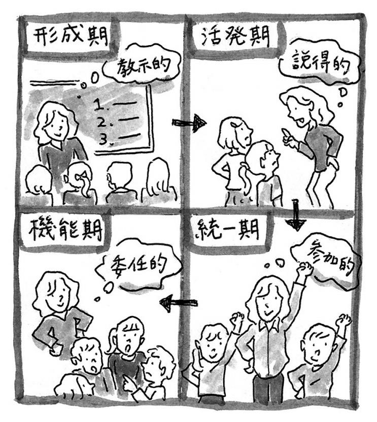 学級集団は、形成期・活発期・統一期・機能期の4つの過程を経て成長する