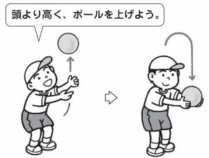 投げ上げ& キャッチ