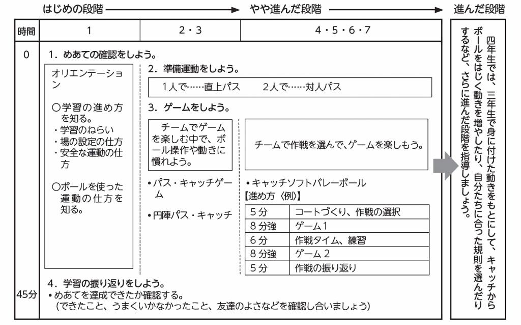 単元の計画(例)