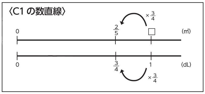 C1の数直線