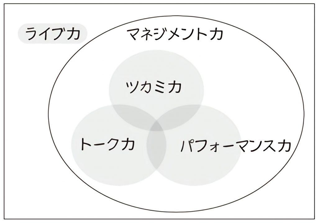 ライブ力の図