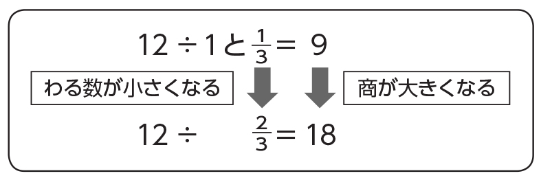 全体発表とそれぞれの関連付け 12÷1と1/3=9 12÷2/3=18