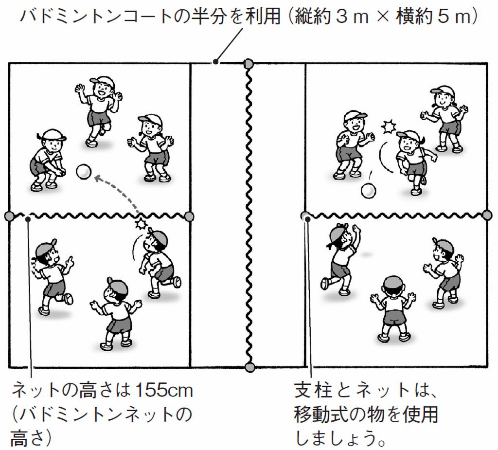 単元前半におけるゲームコートの場の例