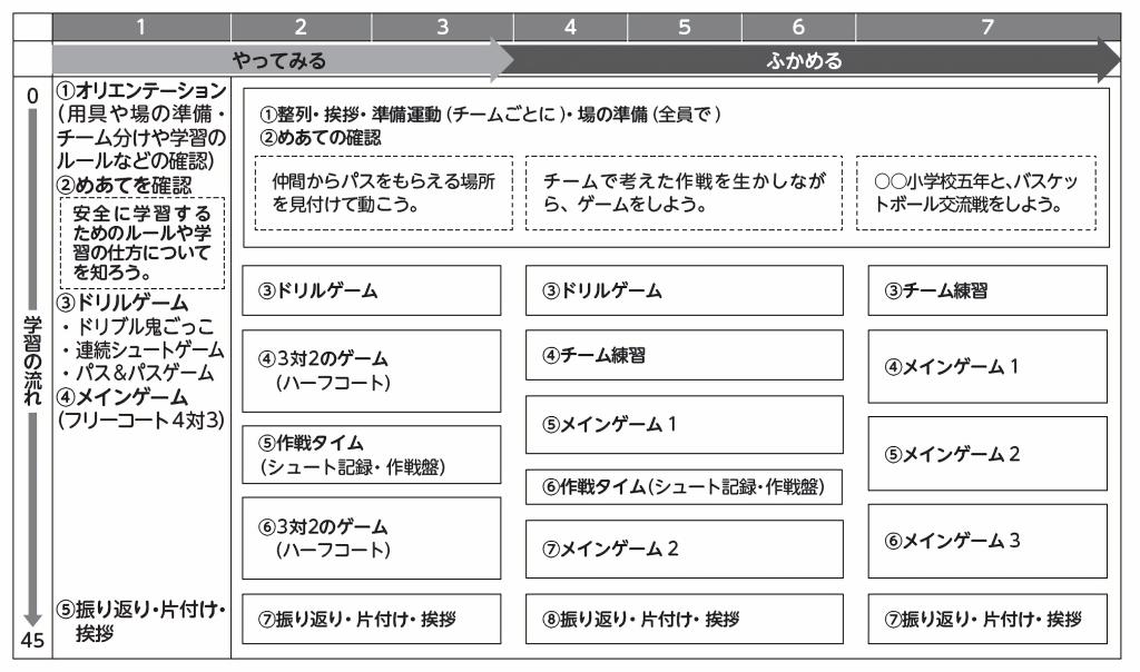 単元計画の例