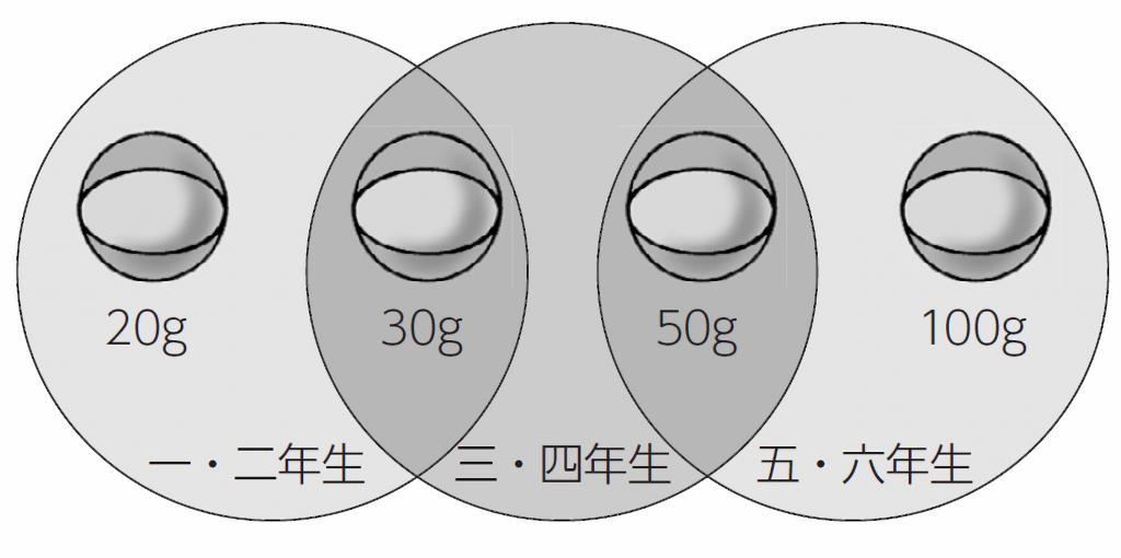 ボールの種類