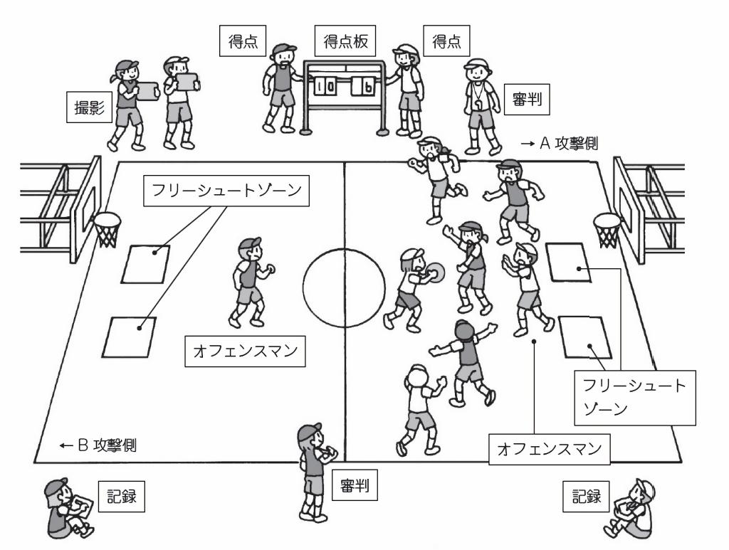 運営チームの役割分担の例