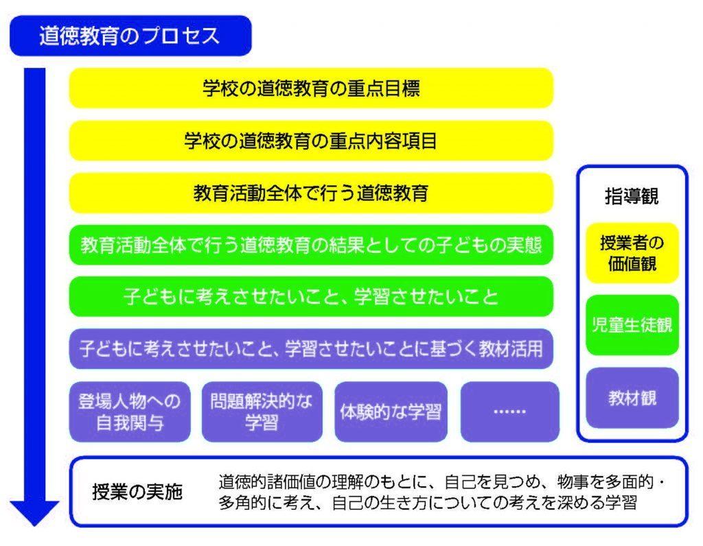 「道徳教育のプロセス」図