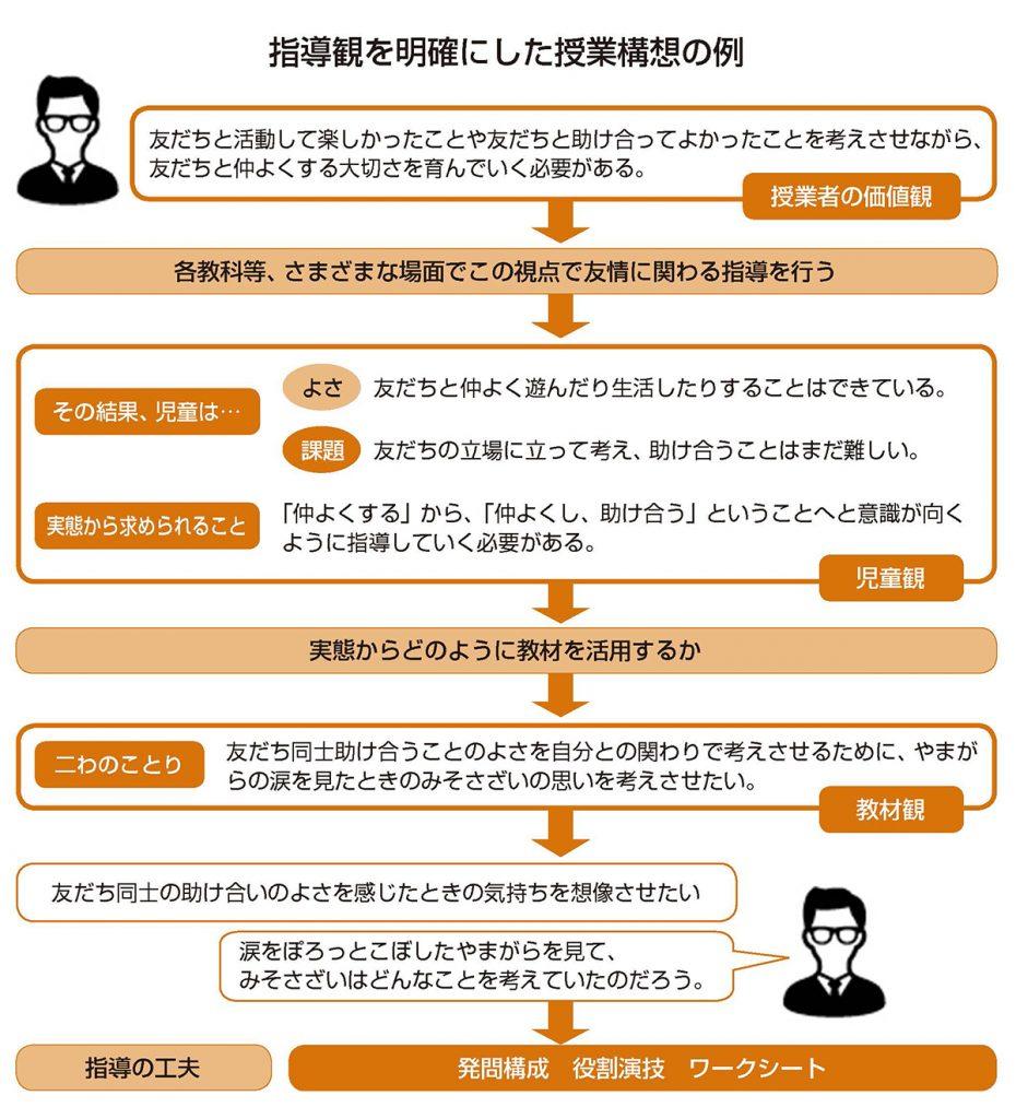 「指導観を明確にした授業構想の例」図