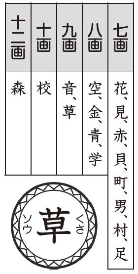漢字画数パワーアップ大作戦 教科書で調べた七画以上の漢字