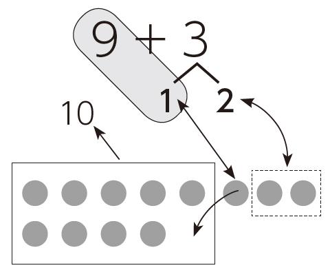 おまんじゅうの絵と数式を関連づけて考える