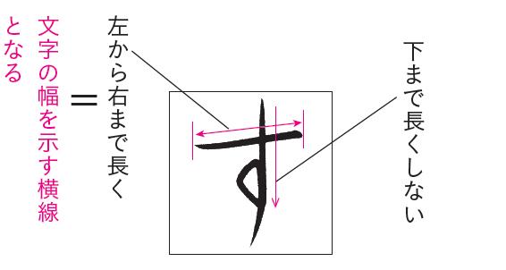「す」の横線の幅を気を付ける