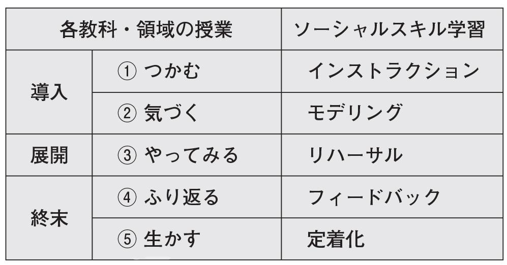 各教科・領域の授業とソーシャルスキル学習の表