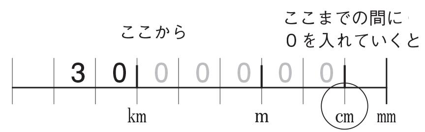 「30 ㎞は?㎝」の問題を解いた図