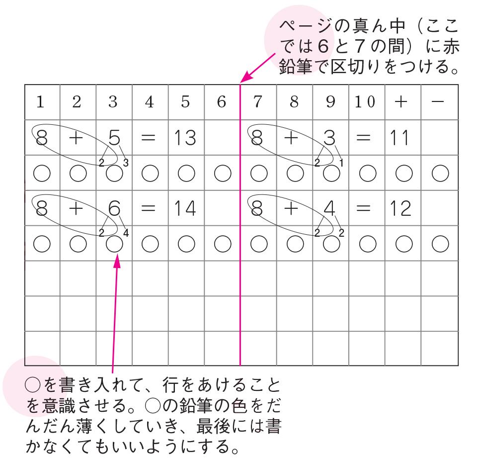 赤線を入れて左右を分けた算数のノート