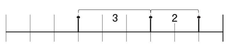 右端から1 つめのところに区切りの線をつける