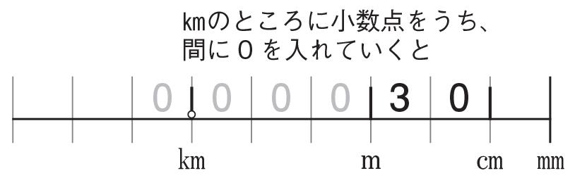「30 ㎝は?㎞」の問題を解いた図