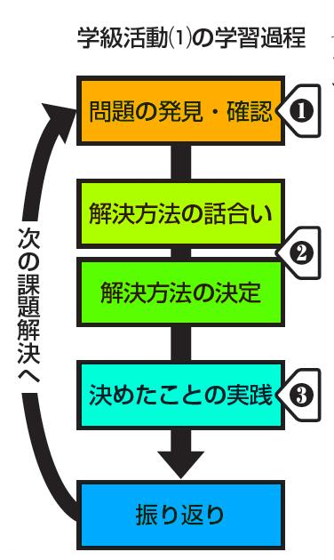 学級活動(1)の学習過程