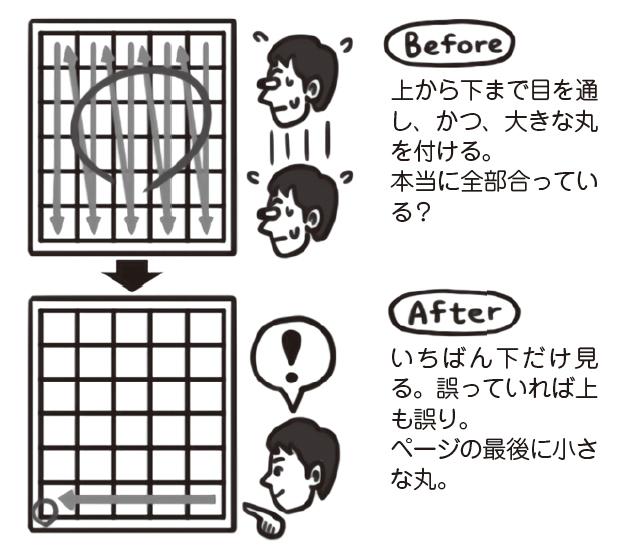 一番下に書かれた漢字のみを見ます。下部に小さな○や「検」の印のみ付けます