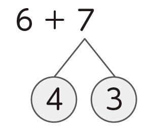 くり上がりのあるたし算や、くり下がりのあるひき算のさくらんぼ計算