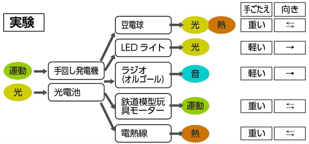 電気製品の働きのまとめ図