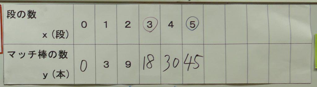 段の数とマッチ棒の数の表