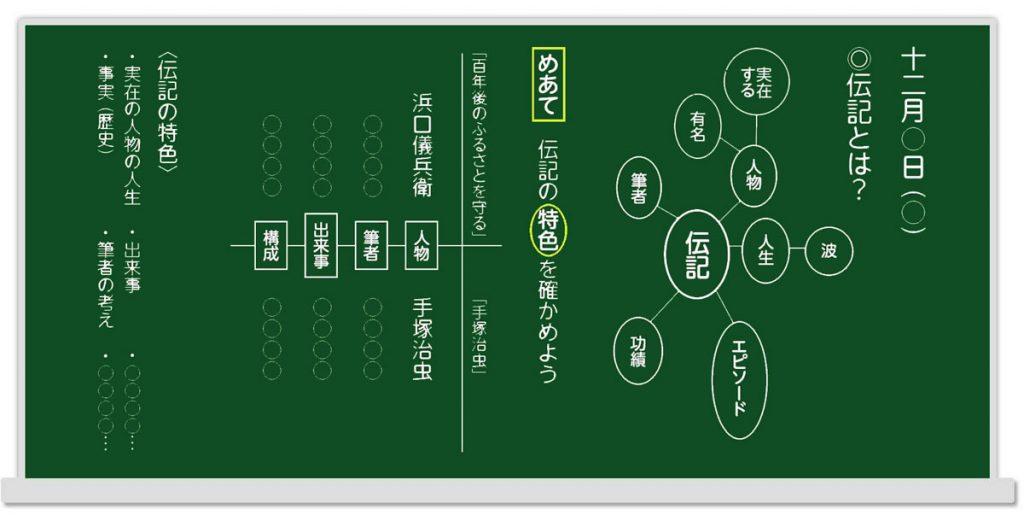 イメージマップの板書例