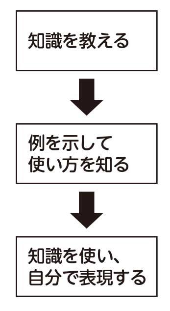 板書の3段階