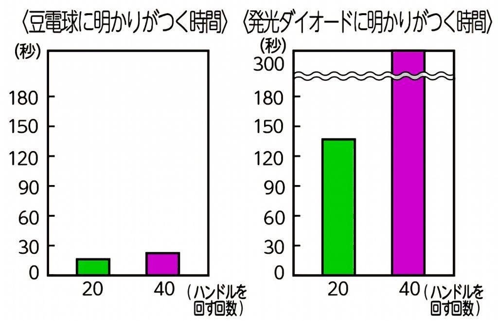 実験_豆電球_発行ダイオード