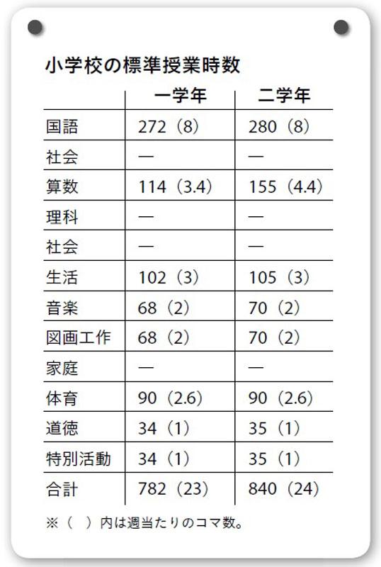 小学校の標準授業時数