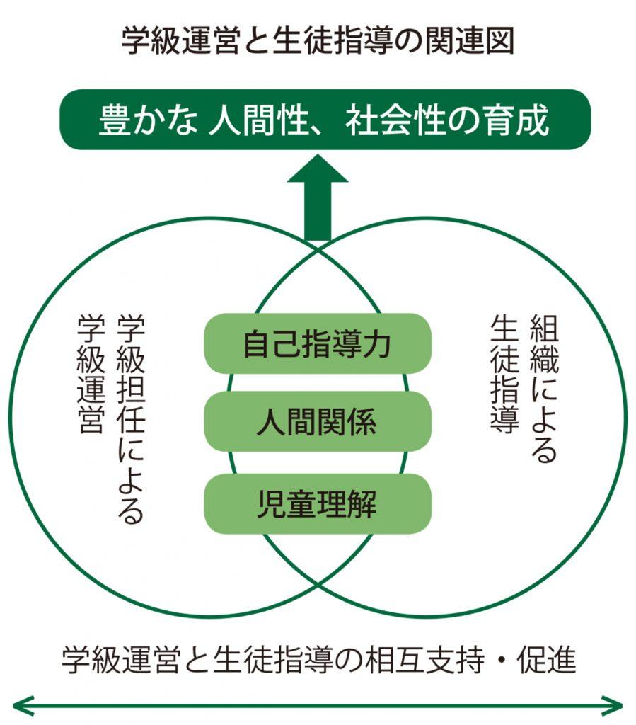 学級運営と生徒指導の関連図