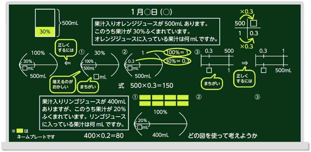 構造的板書算数板書例