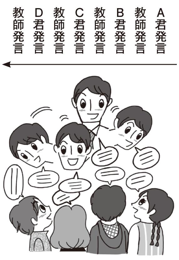 思考させるための話し方2
