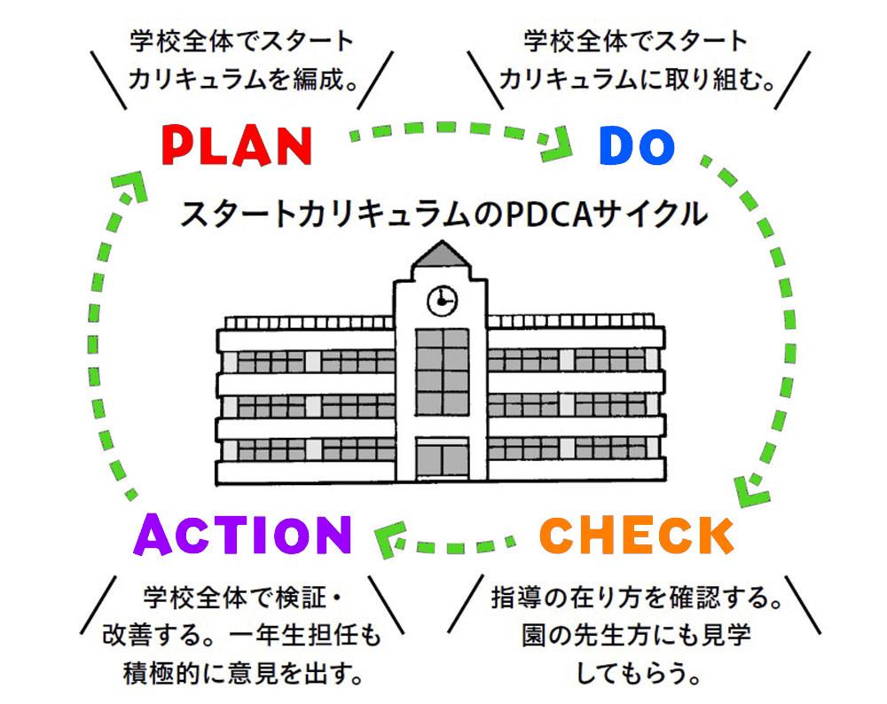 スタートカリキュラムのPDCAサイクル