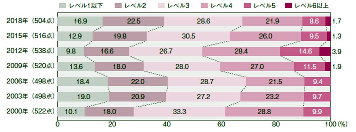 日本の習熟度レベル別の生徒の割合