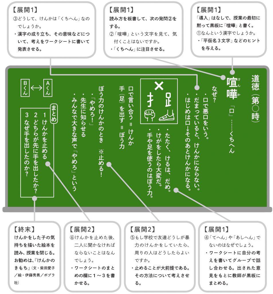 指導の概略(板書計画例)