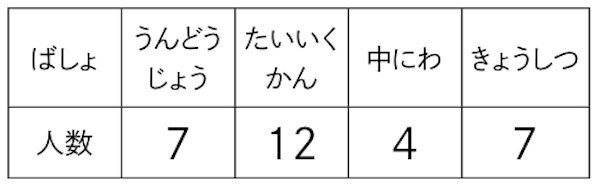 場所ごとに希望者数がまとめられた表