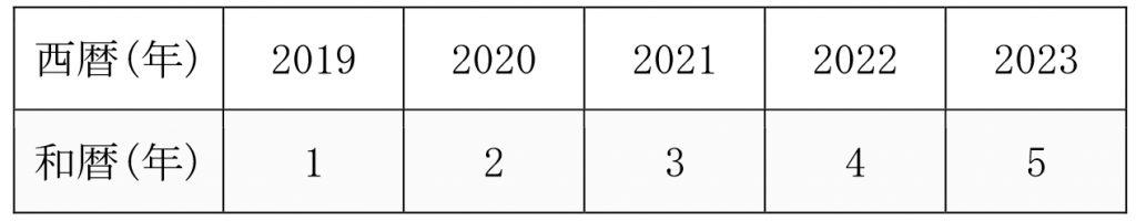 西暦と和暦の表