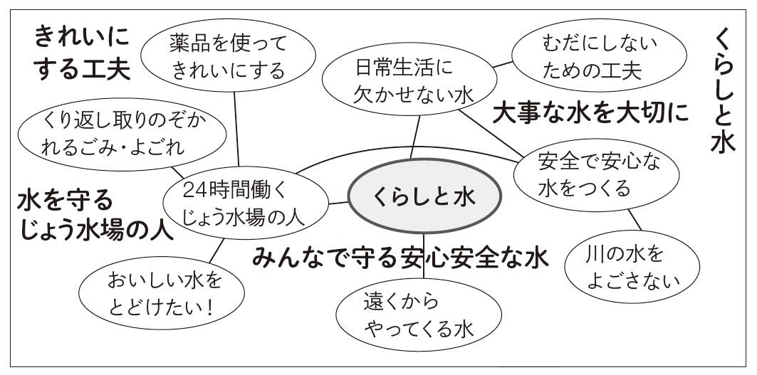 ウェブマッピング(新聞のテーマ例)