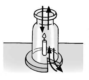 瓶のなかのろうそくが燃え続けるときの空気の流れ