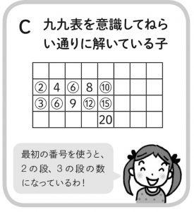 「九九表を意識してねらい通りに解いている子」の図