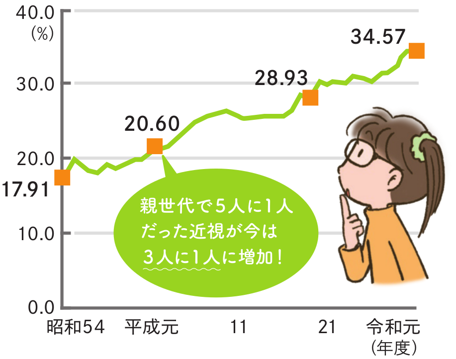 グラフ「視力1.0未満の者の割合の推移」文部科学省 学校保健統計調査(令和元年度・速報値)