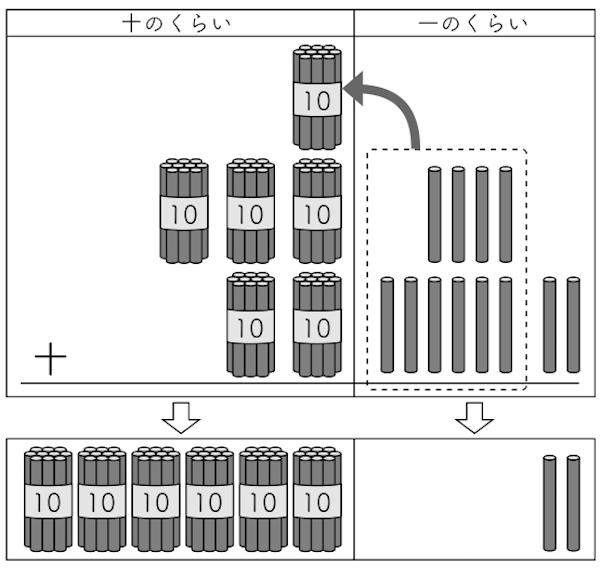全体発表での計算棒を用いた図2